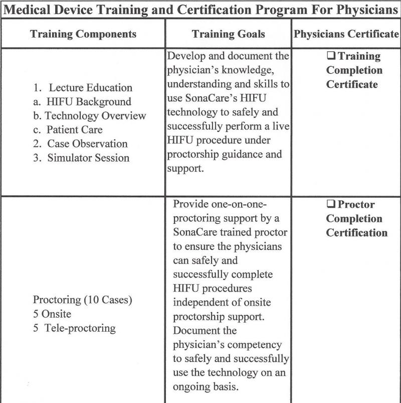 Hifu Credentialing Hifu Physician Credentialing And Proctorship